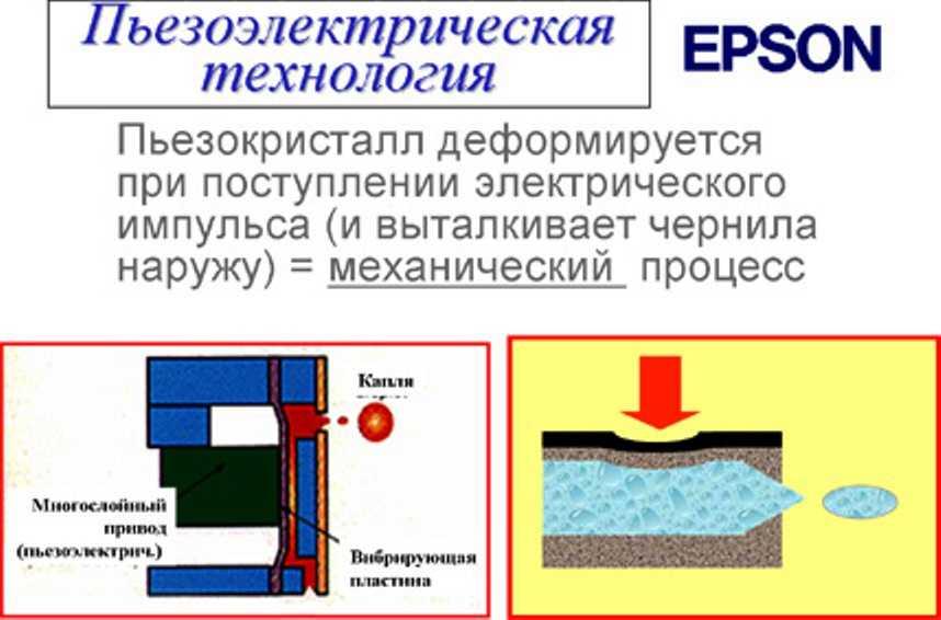 при пьезоэлектрической печати от Эпсон пьезокристалл деформируется при поступлении электрического импульса