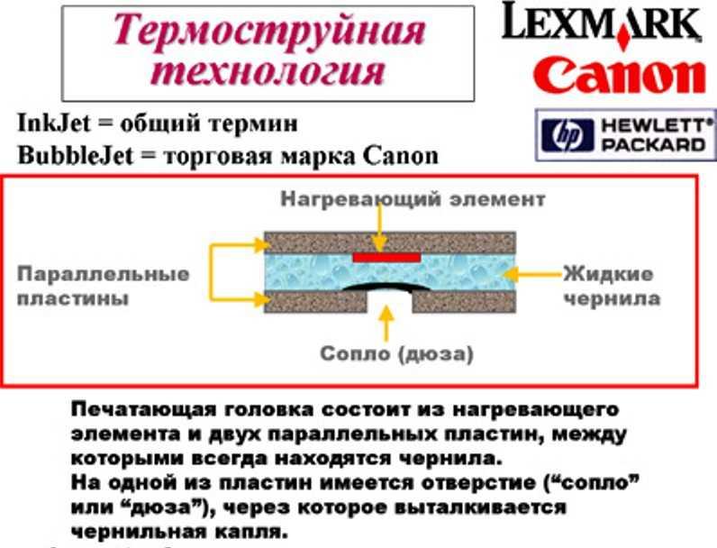 принцип работы термоструйной печати состоит в нагревании элемента и двух пластин между которыми находятся чернила