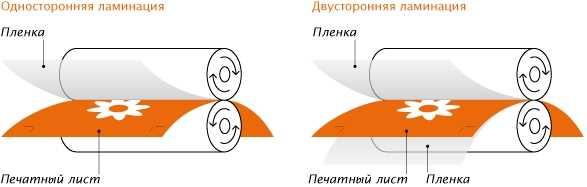 пленки для ламинирования бывают односторонними и двухсторонними