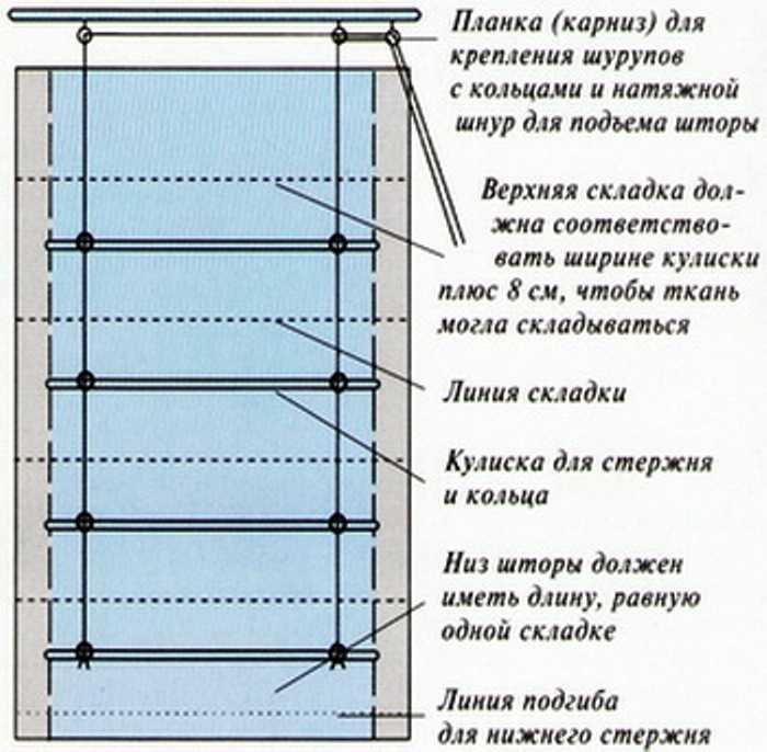из чего состоят римские шторы