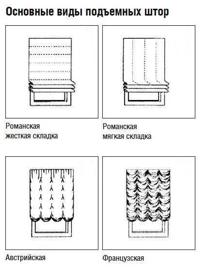 виды складок для римских штор