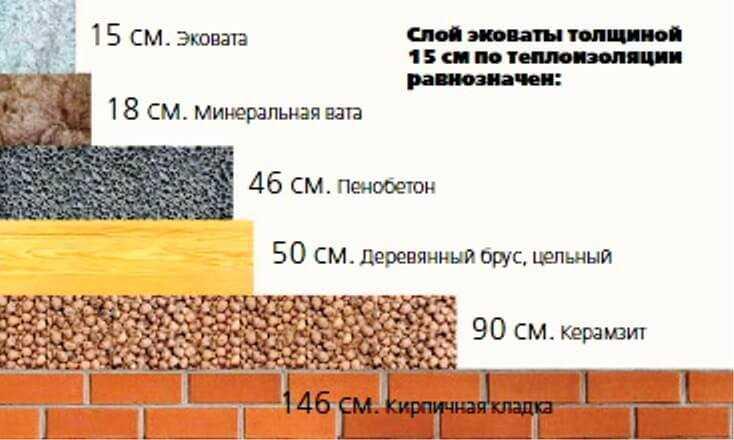 сравнение эковаты и других материалов по теплопровоодности